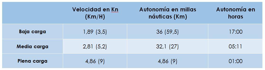 Autonomía del fueraborda eléctrico ePropulsion Spirit 1.0 en una neumática de 3 metros, en aguas abiertas.